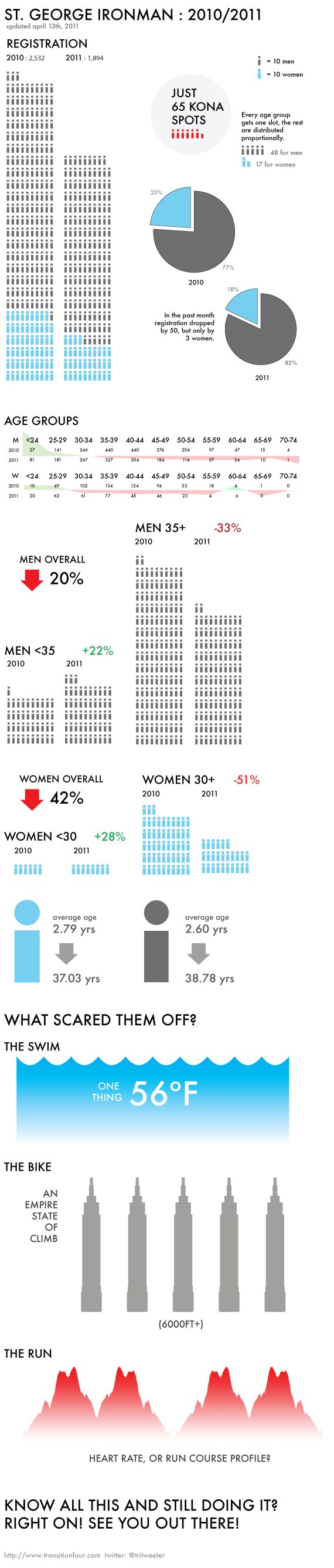 ironman st. george infographic